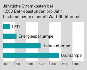 Wirtschaftlichkeit Eigene Darstellung, LED Navi
