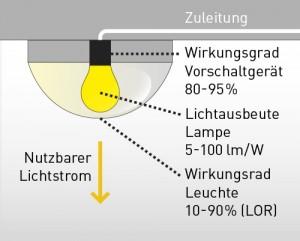 Effizienz: Leutchtenwirkungsgrad